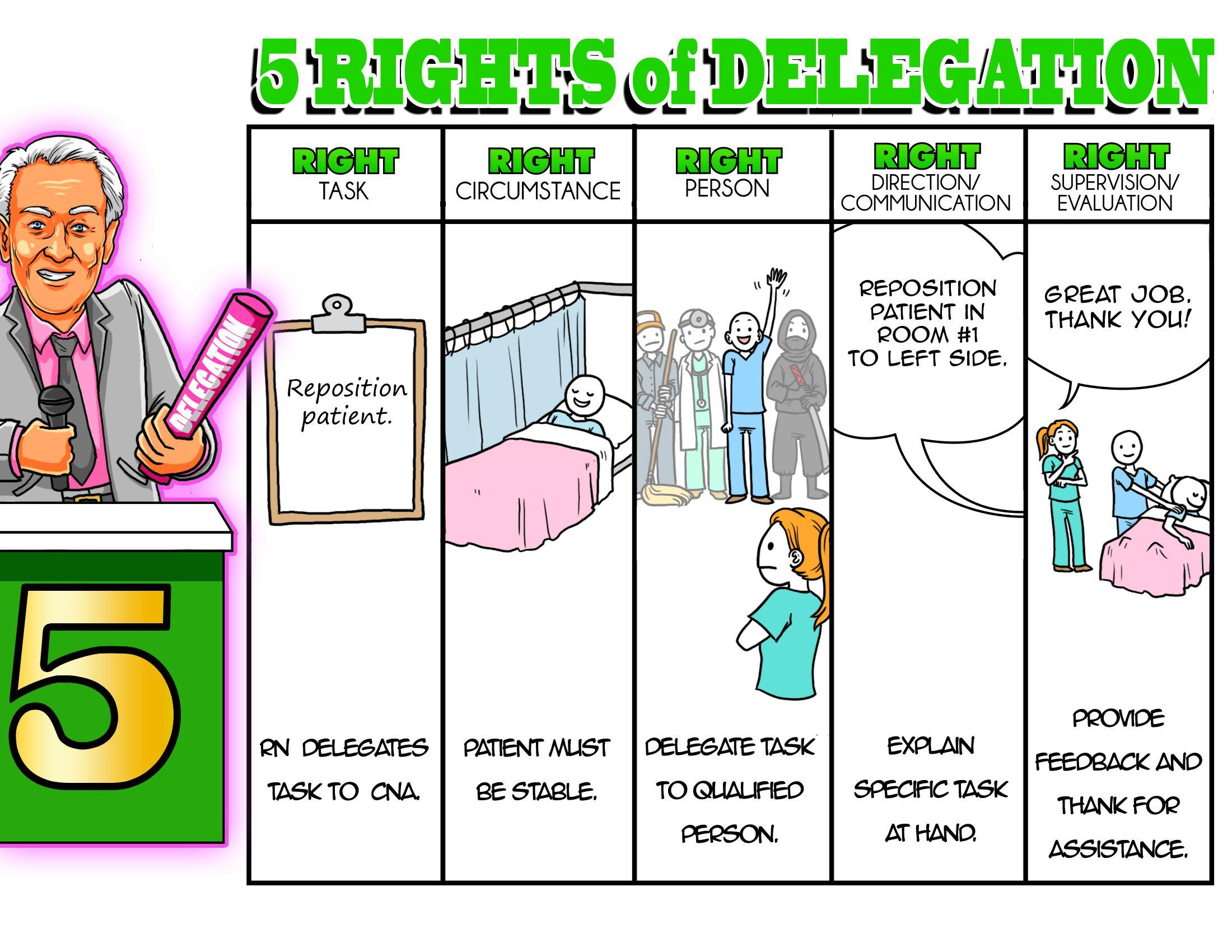 5 Rights of Delegation