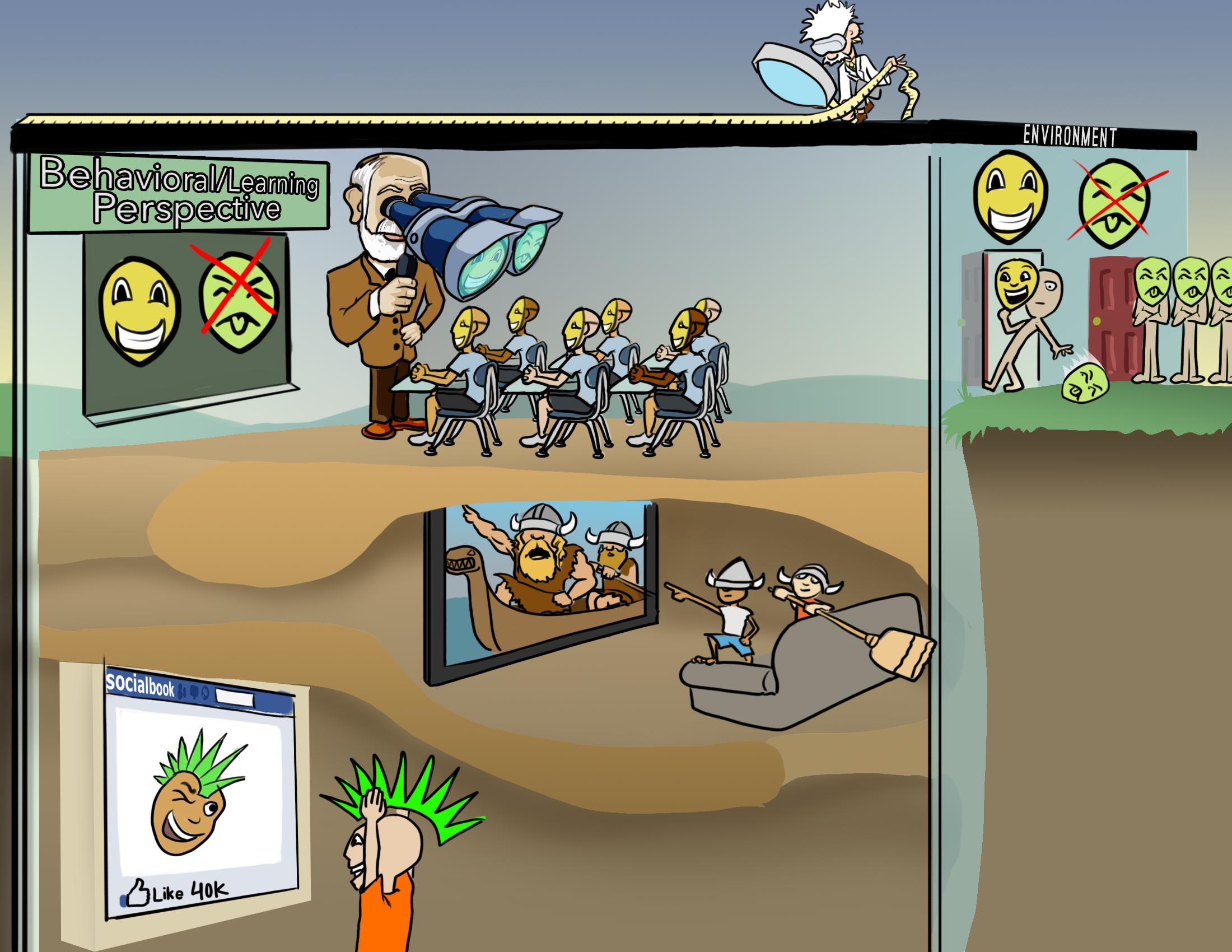 Behavioral/Learning Perspective of Human Behavior