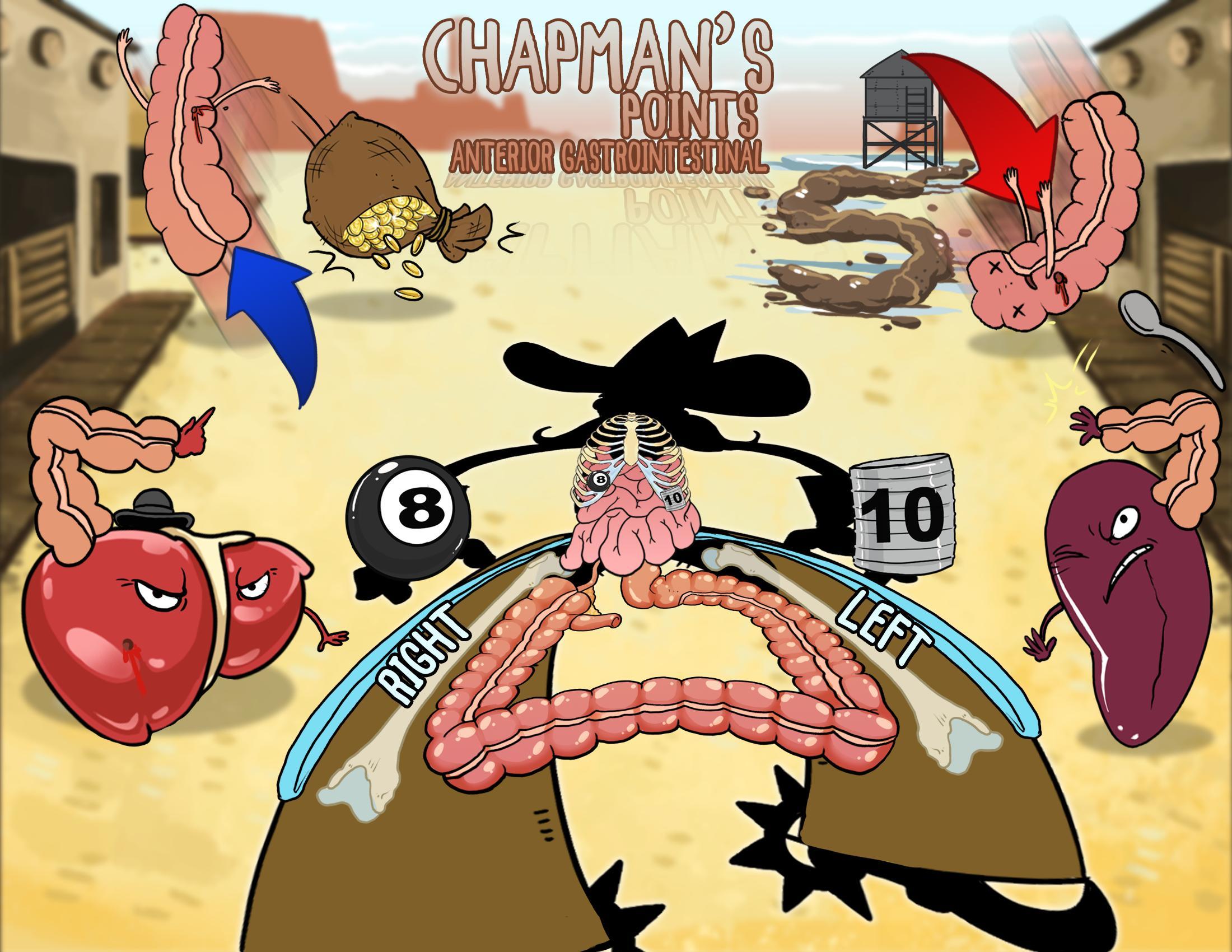 Chapman's Points - Anterior Gastrointestinal
