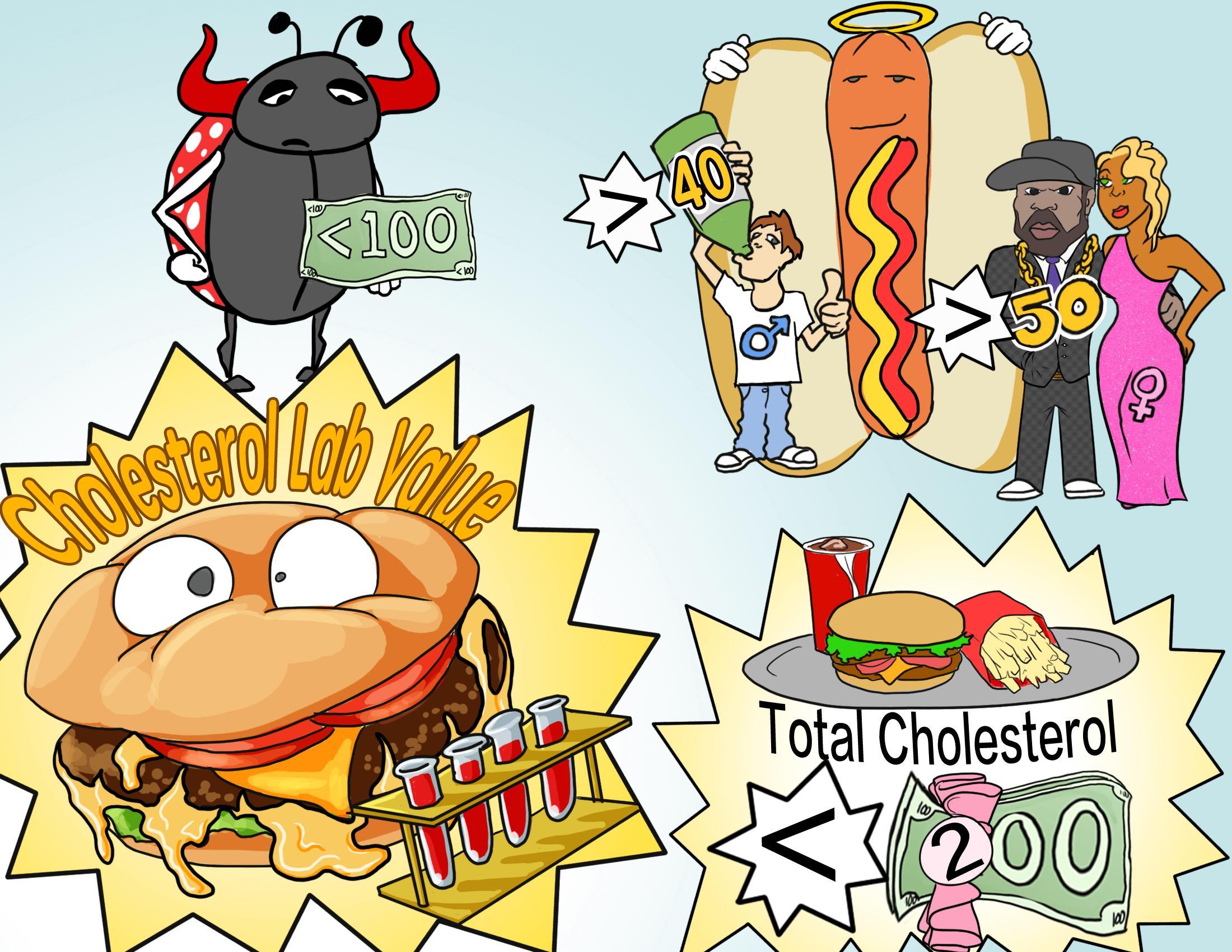 Cholesterol Lab Values