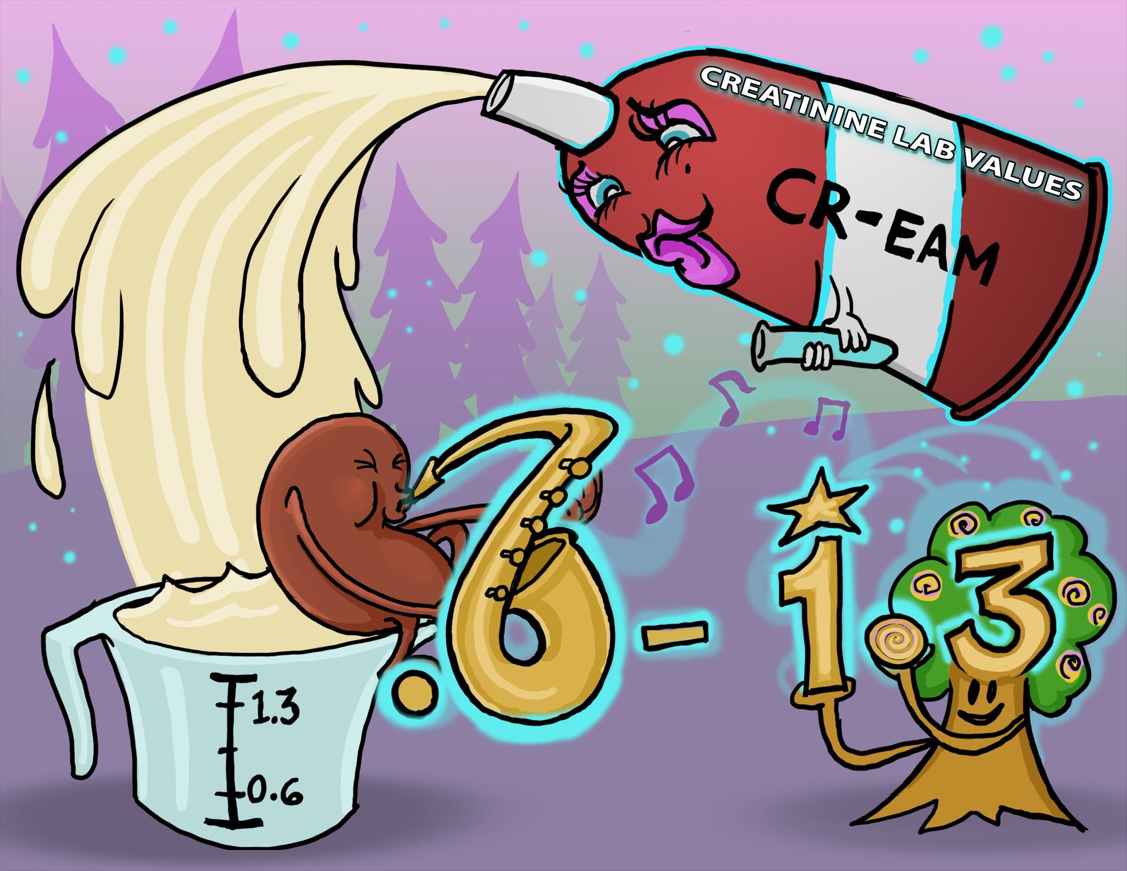 Creatinine Lab Values