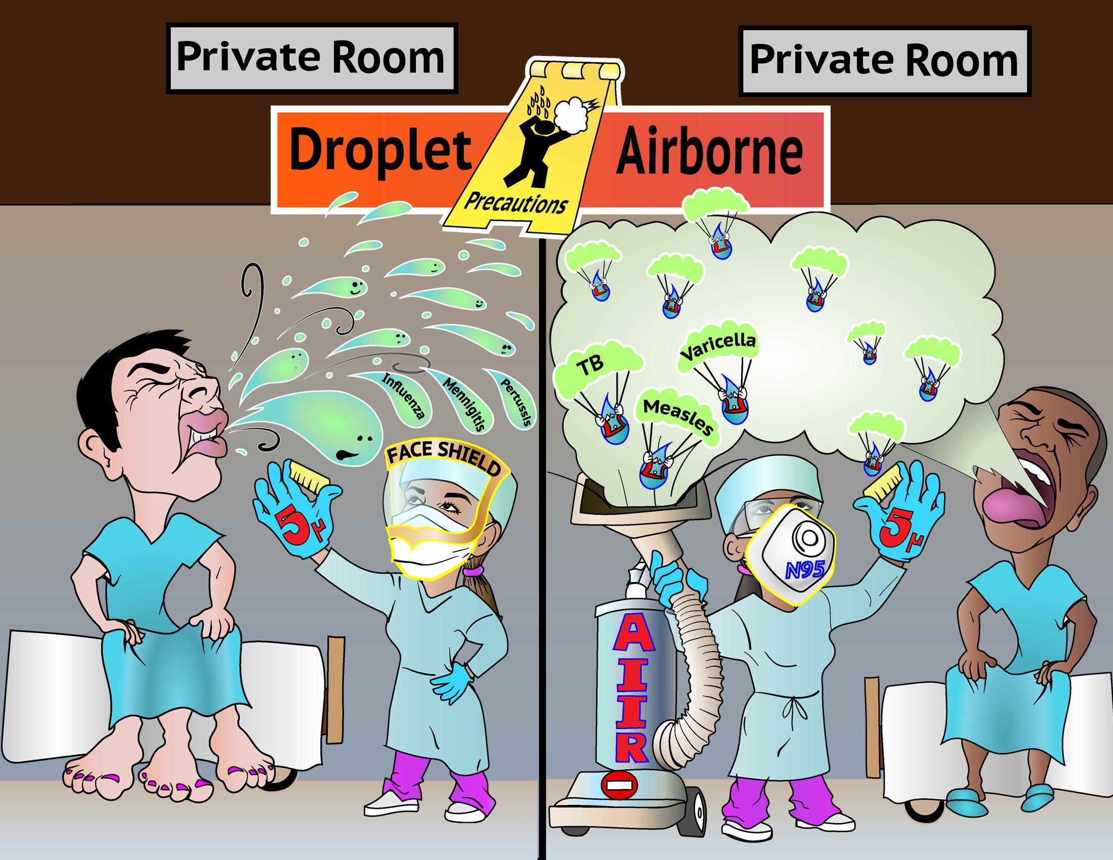 Droplet-Airborne Precautions