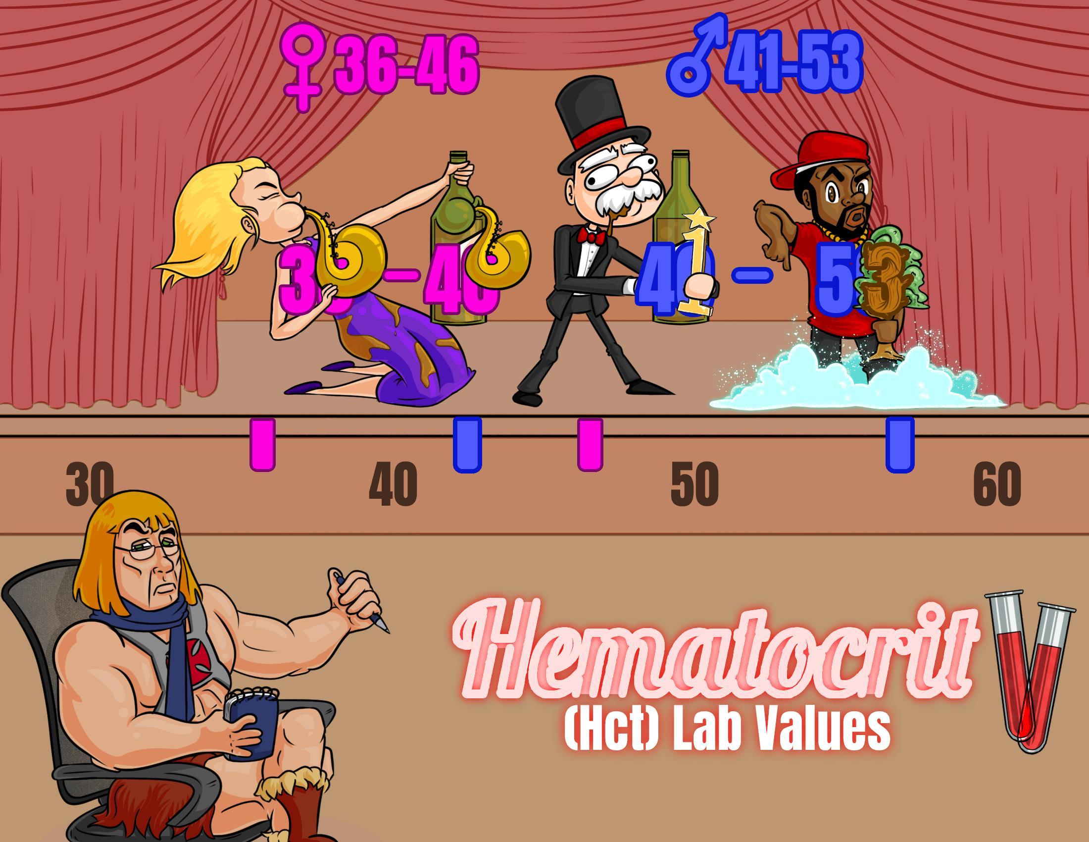 Hematocrit (Hct) Lab Values