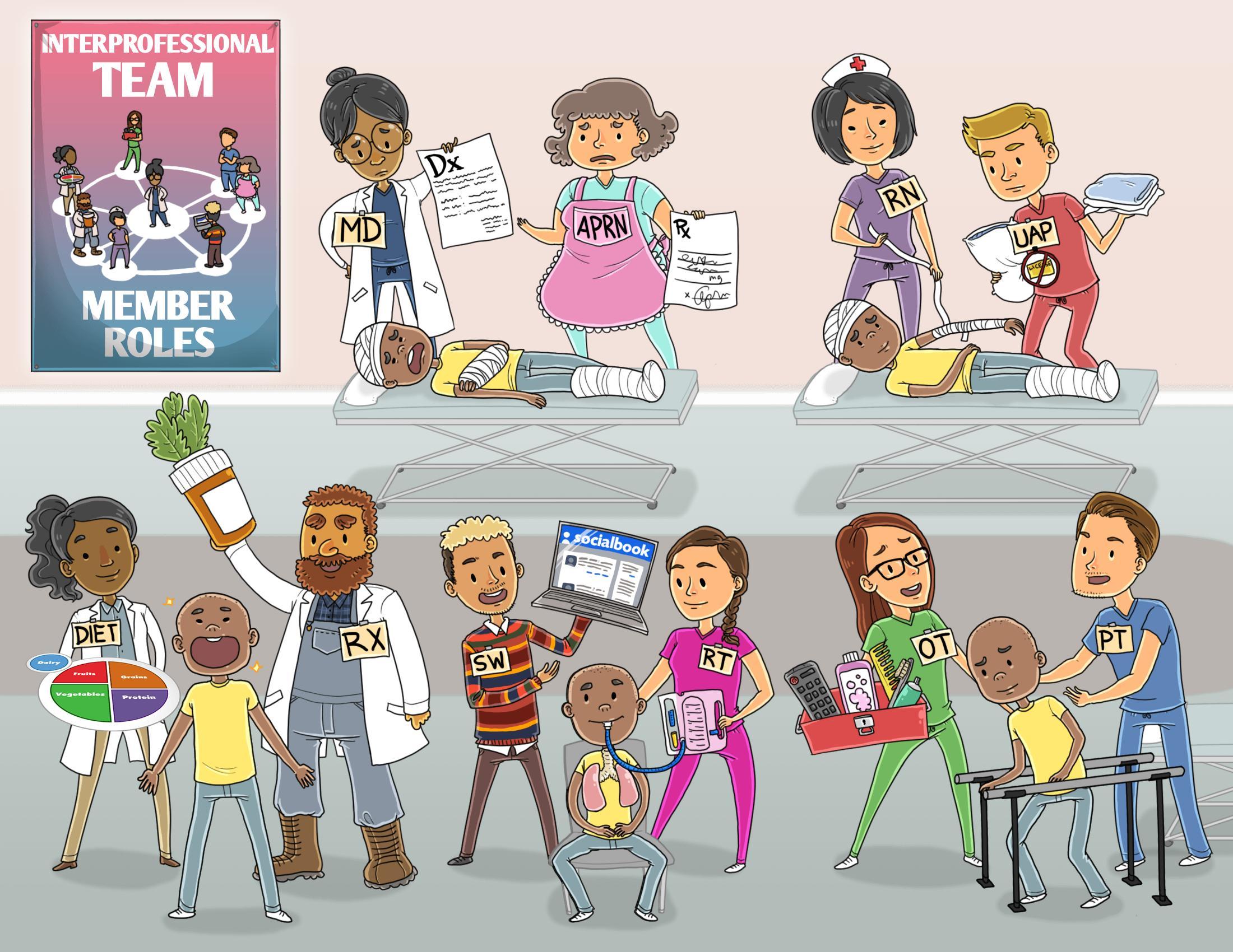 Interprofessional Team Member Roles