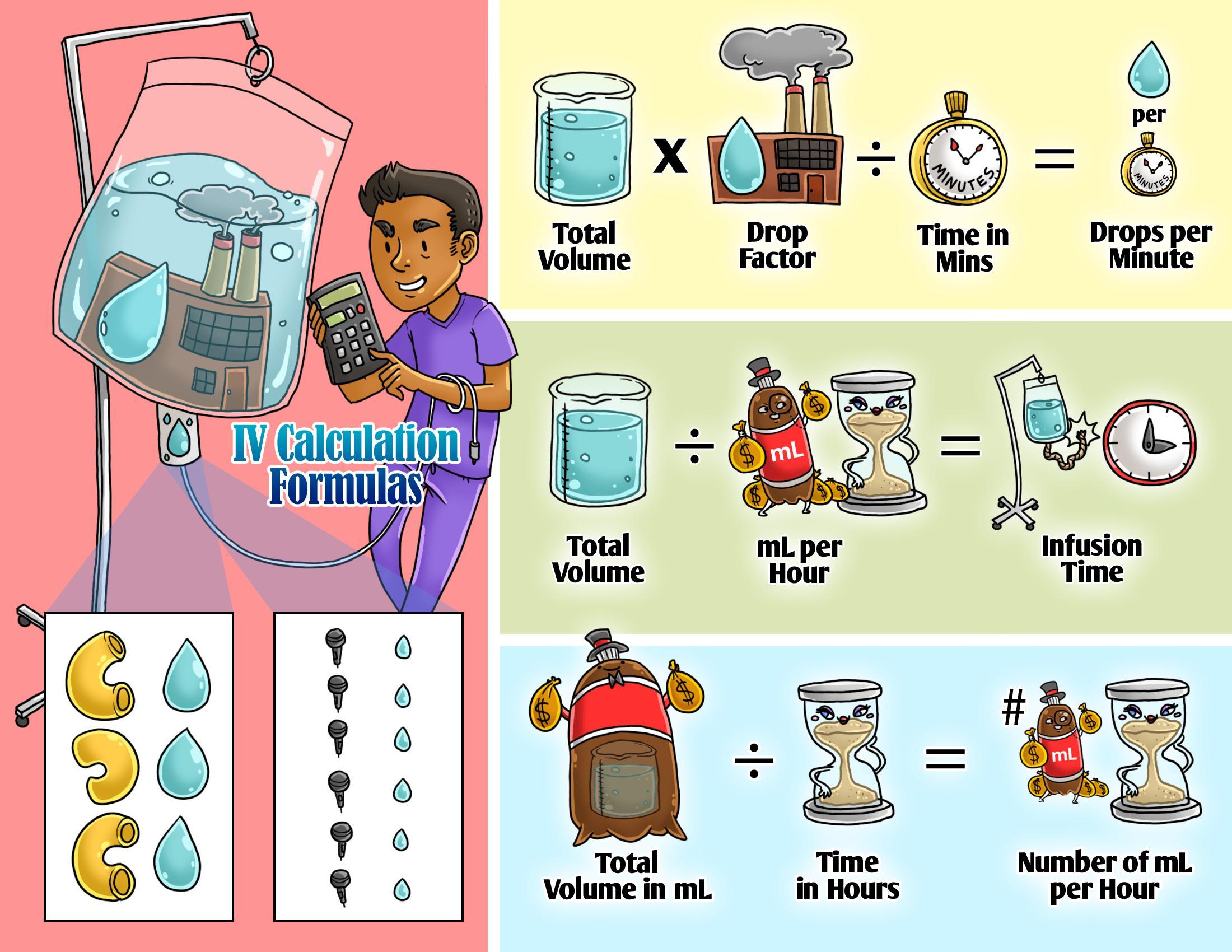 IV Calculation Formulas