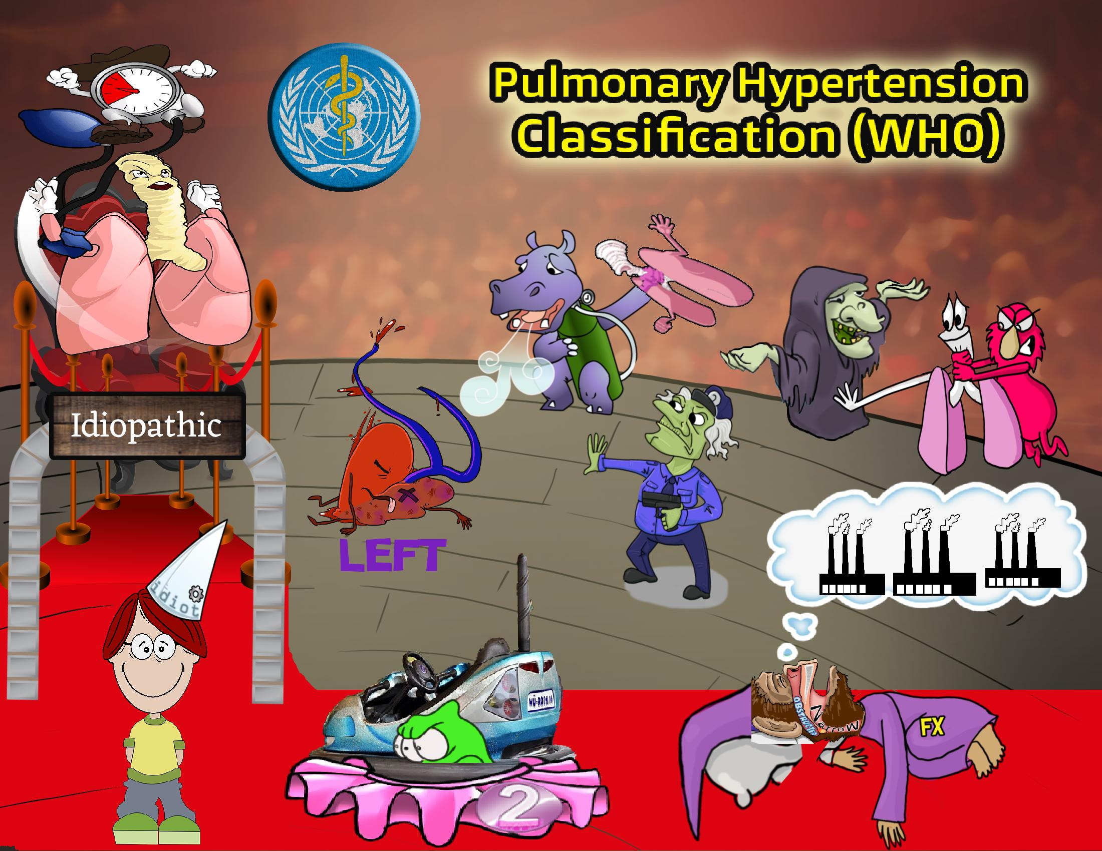 Pulmonary Hypertension Classification (WHO)
