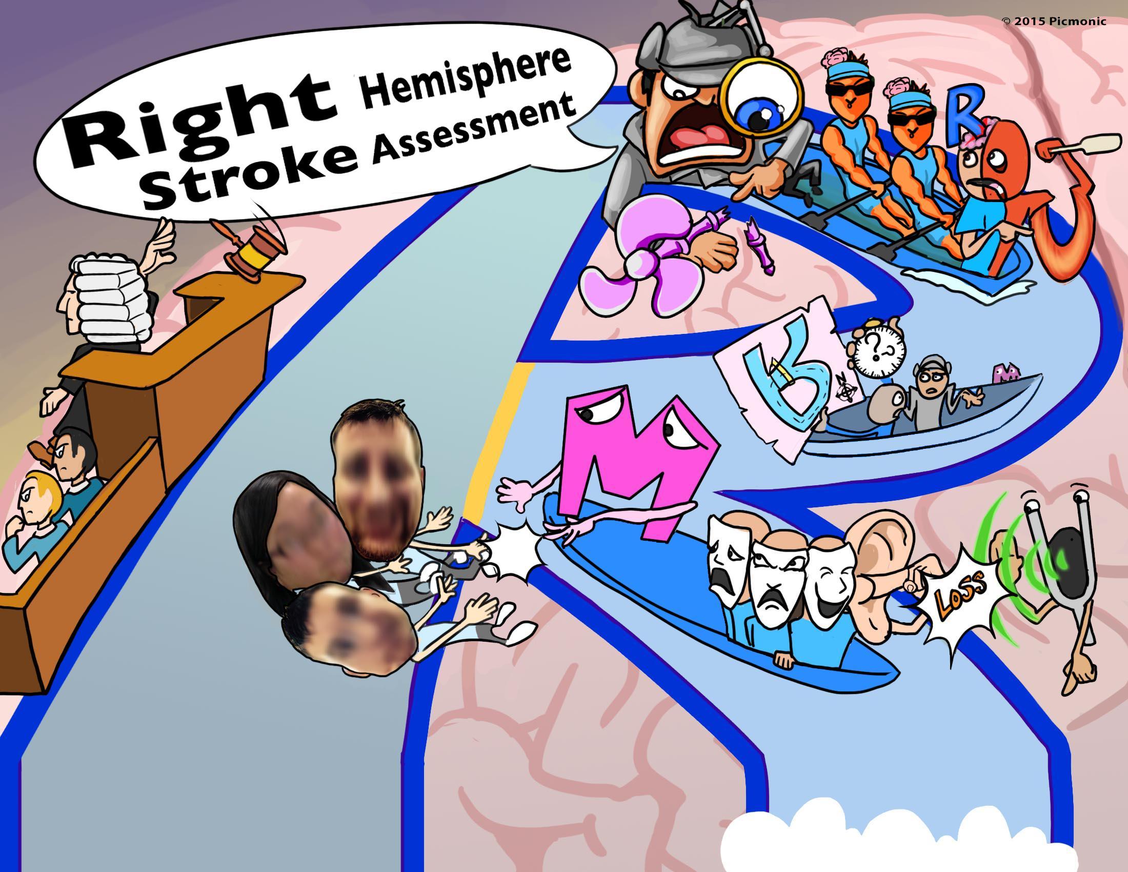 Right Hemisphere Stroke Assessment