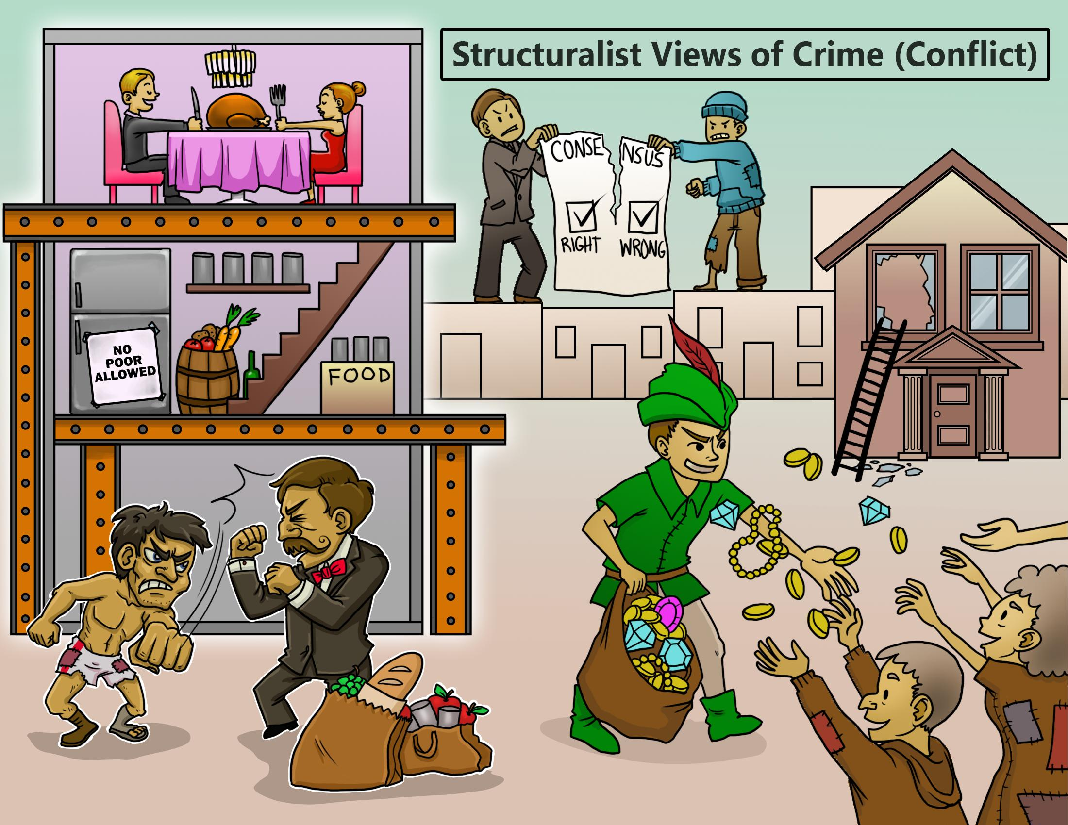 Structuralist views of Crime (Conflict)