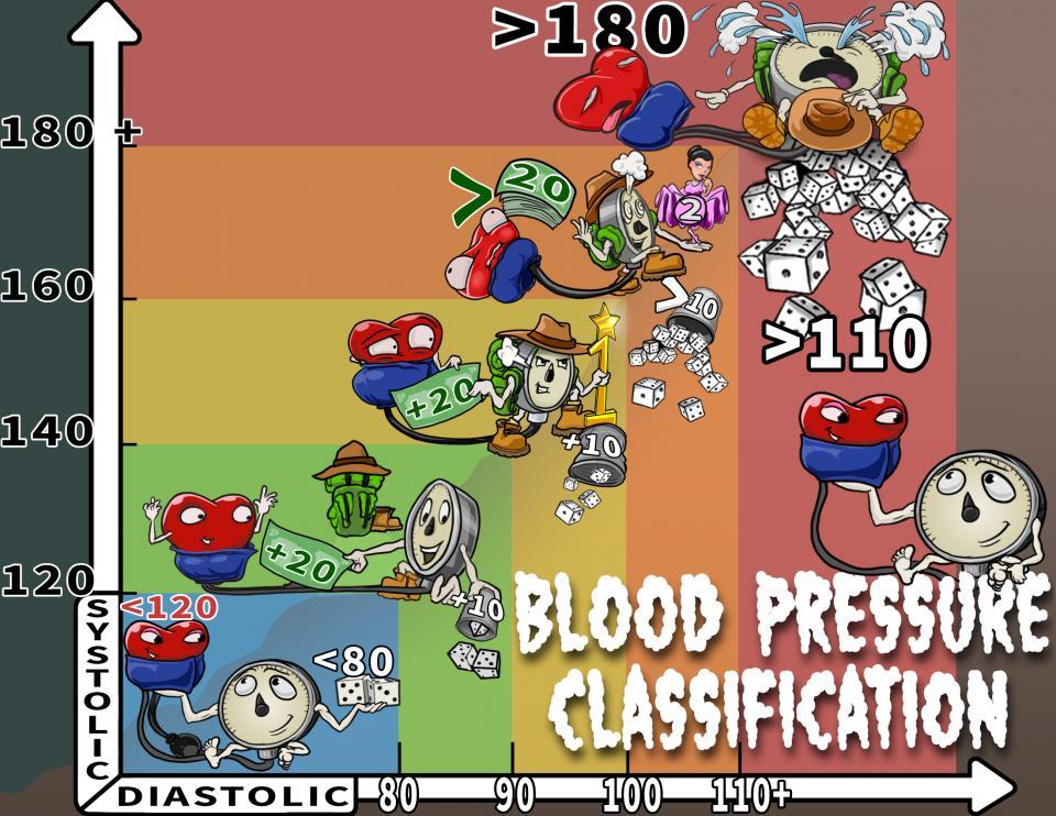 Blood Pressure Classification (JNC 7)