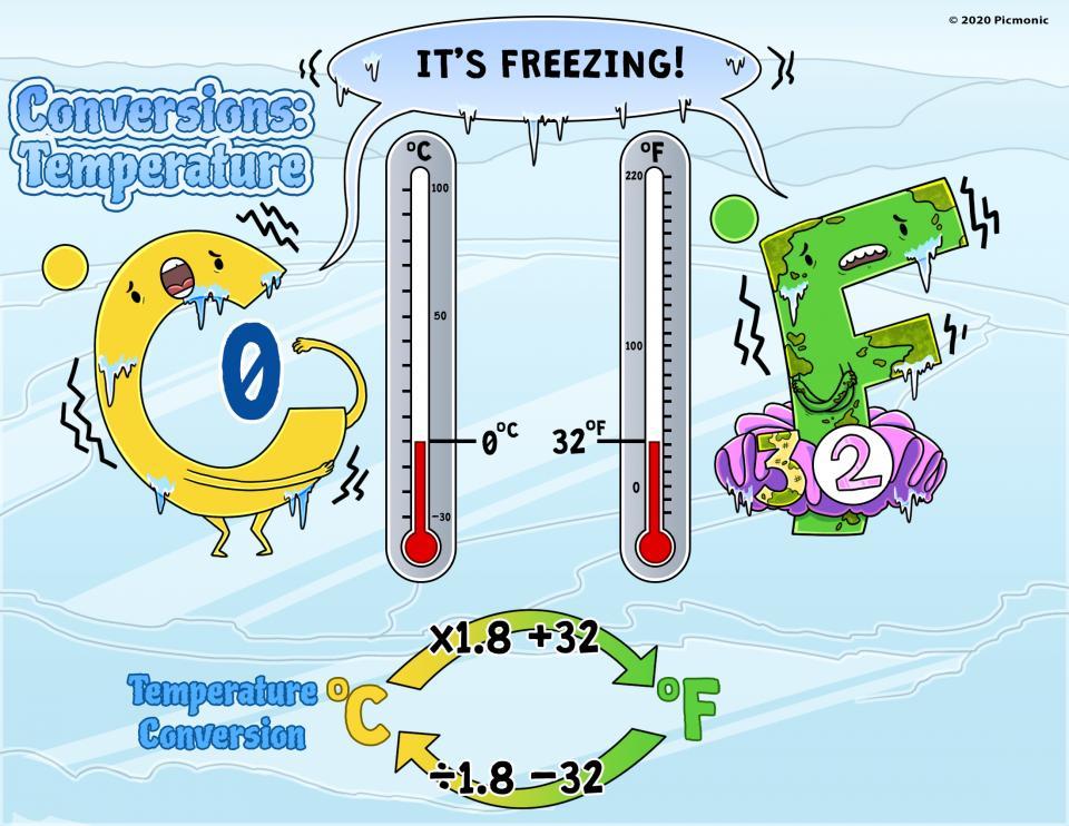 Conversions: Temperature