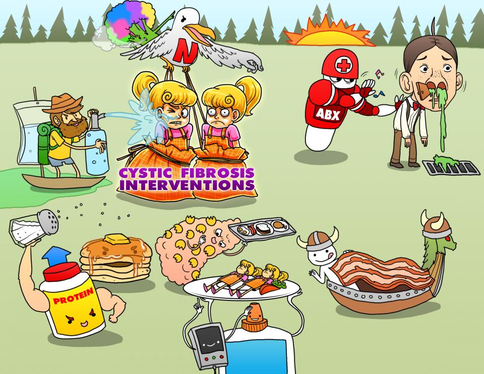Cystic Fibrosis Interventions