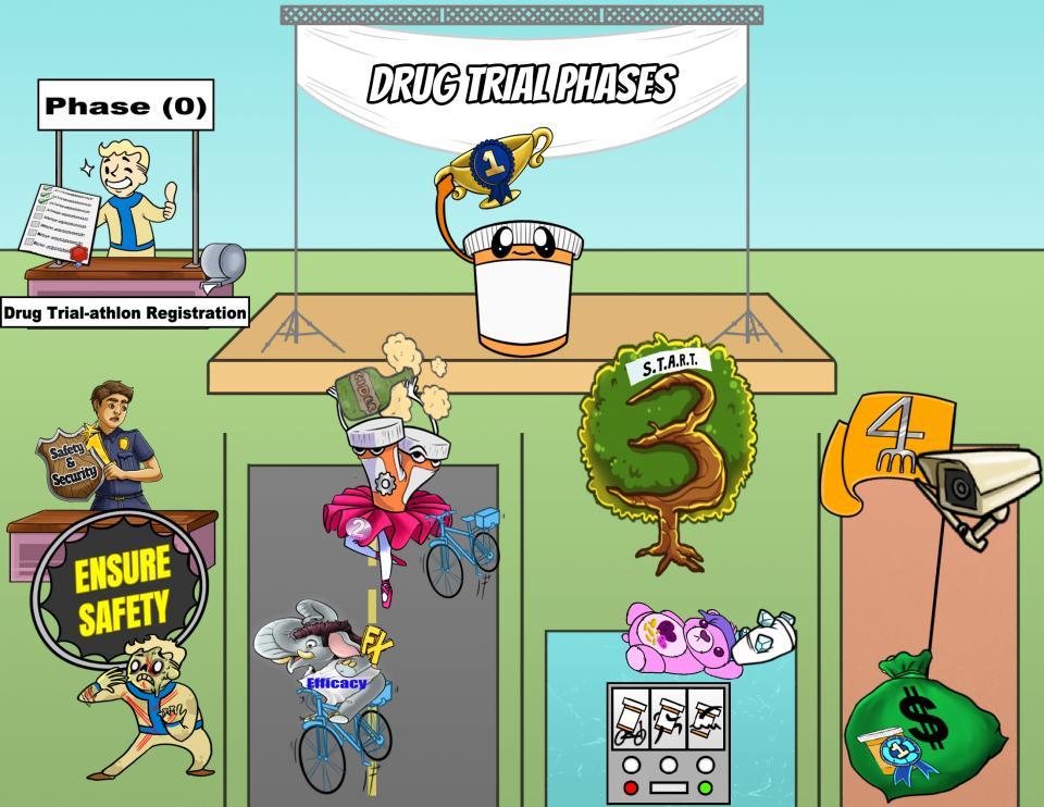 Drug Trial Phases