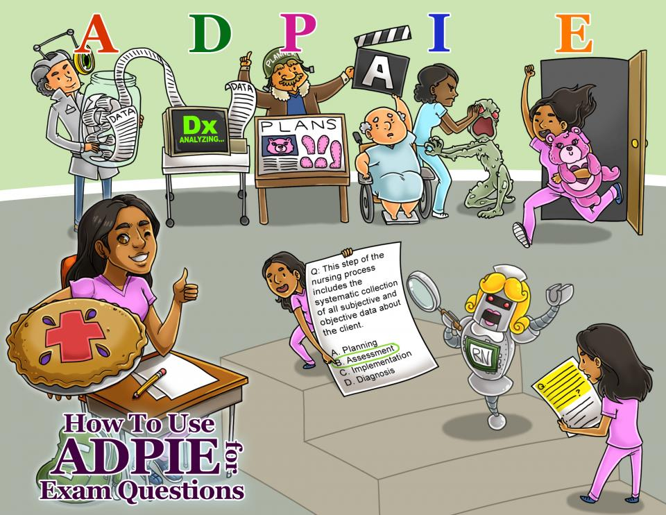 How to Use ADPIE for Exam Questions