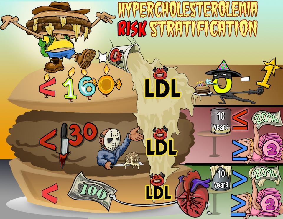 Hypercholesterolemia Risk Stratification