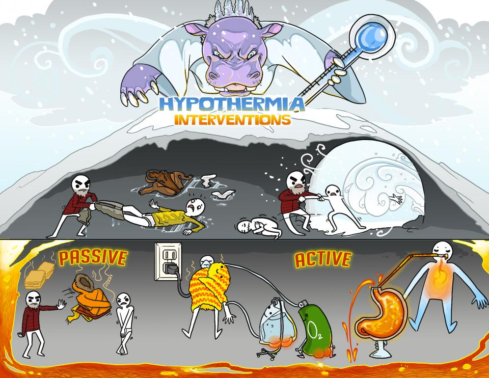 Hypothermia Interventions