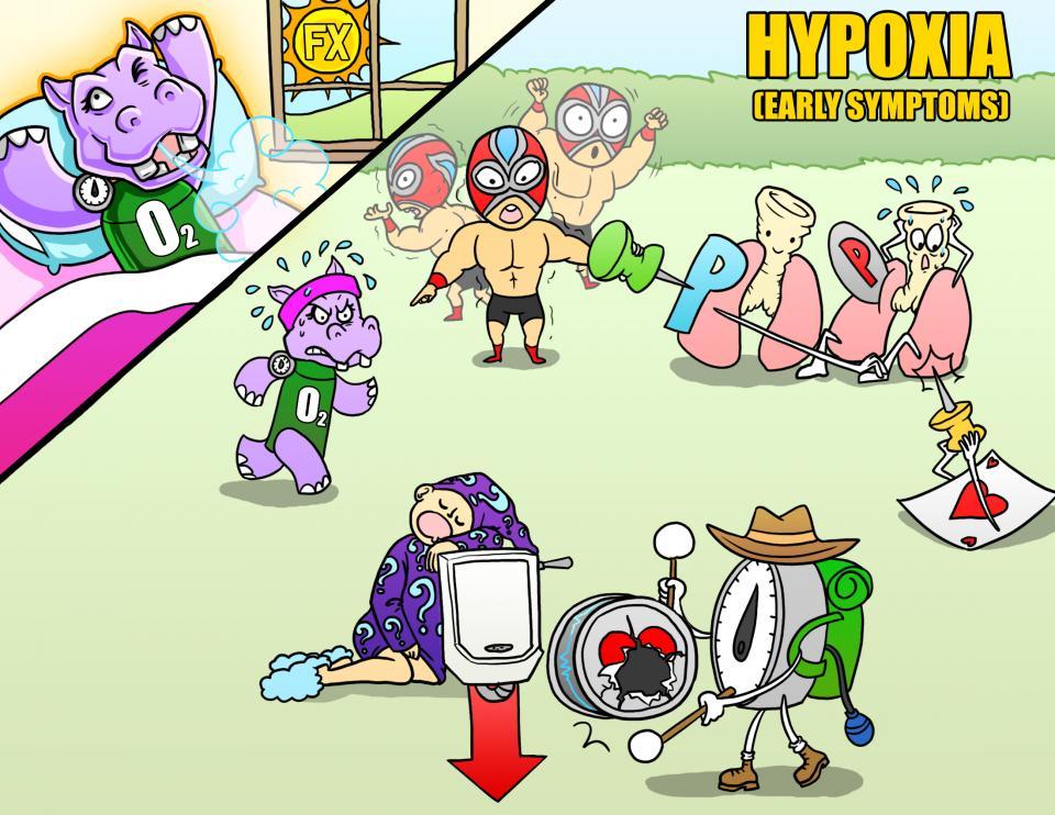 Hypoxia (Early Symptoms)