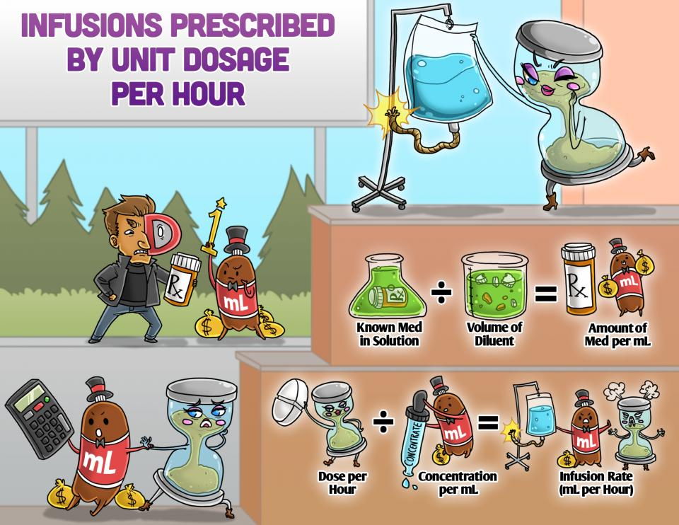 Infusions Prescribed by Unit Dosage per Hour