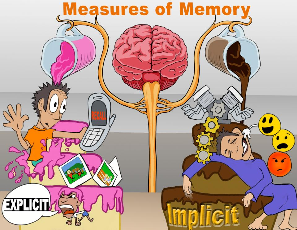 Measures of Memory