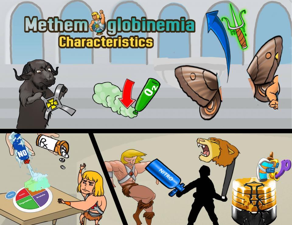 Methemoglobinemia Characteristics
