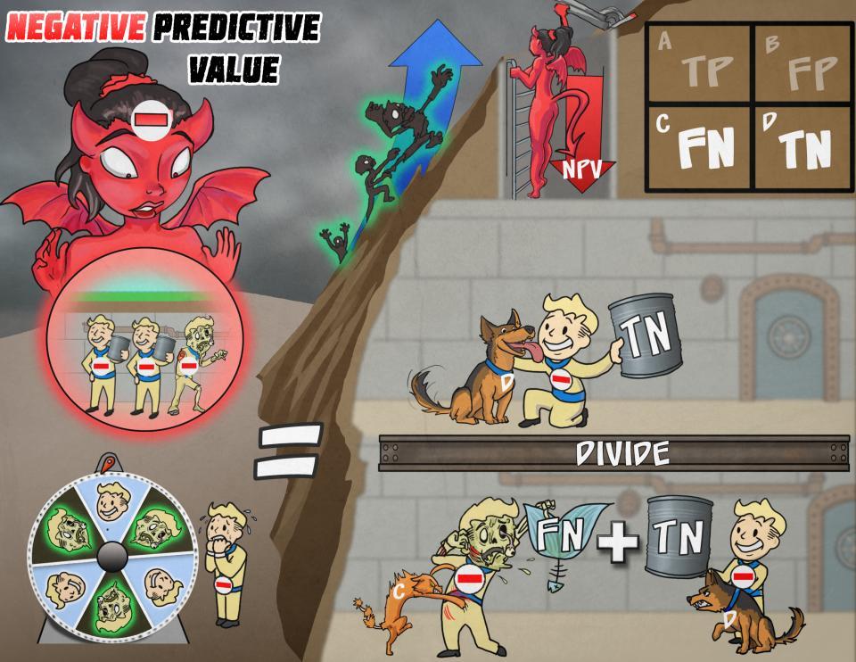 Negative Predictive Value (NPV)