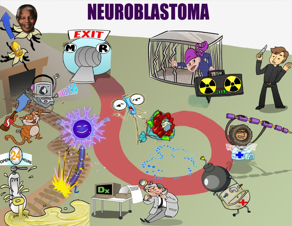 Neuroblastoma Diagnosis and Management