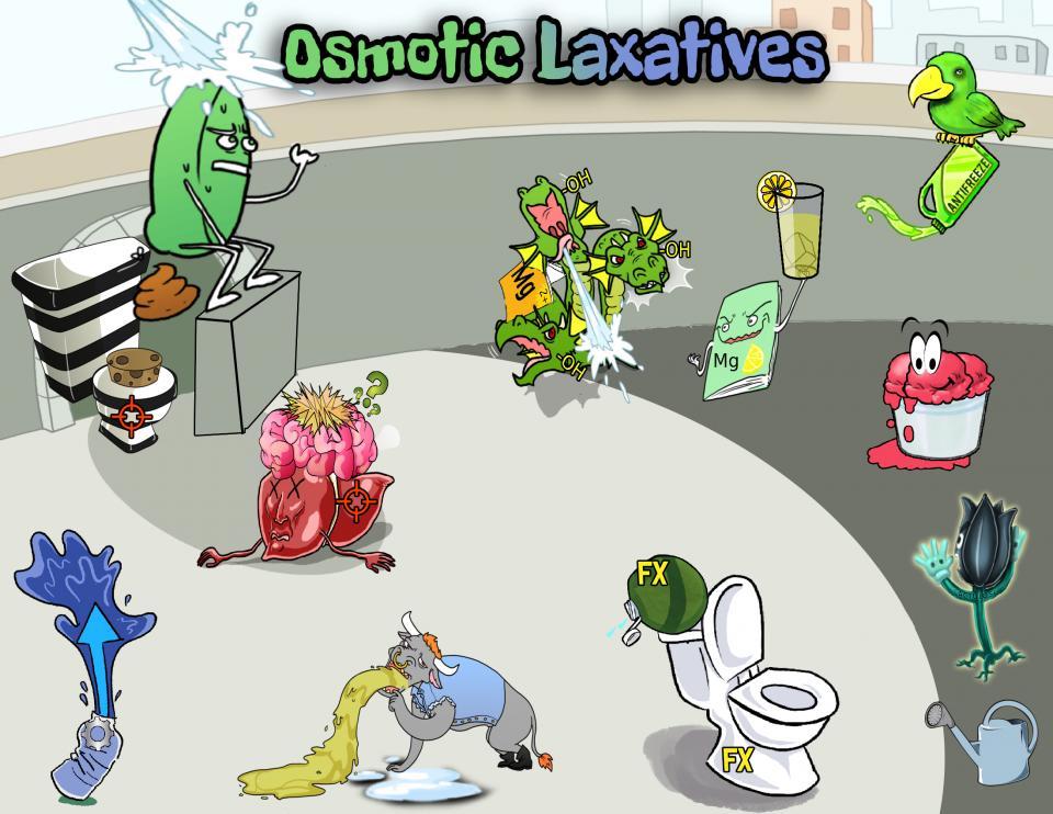 Osmotic Laxatives