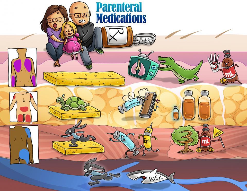 Parenteral Medications