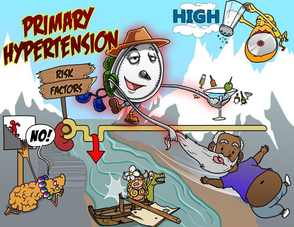 Primary Hypertension Risk Factors
