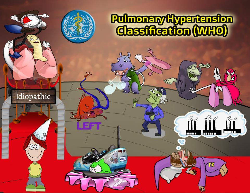 Pulmonary Hypertension Classification (WHO)