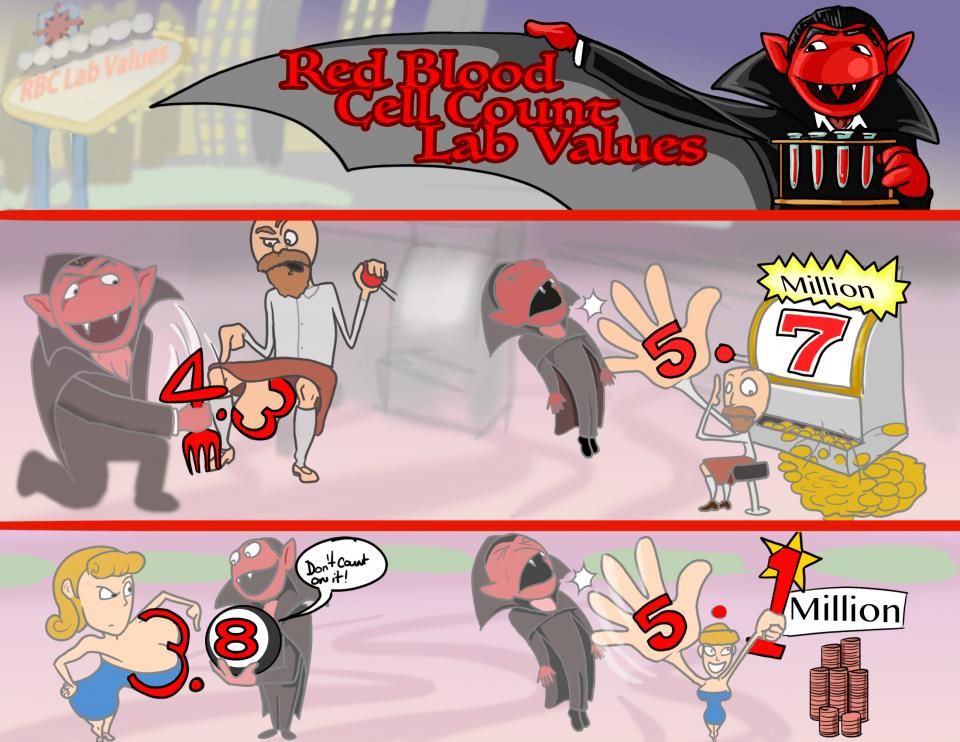 Red Blood Cell Count (RBC) Lab Values (OLD VERSION)