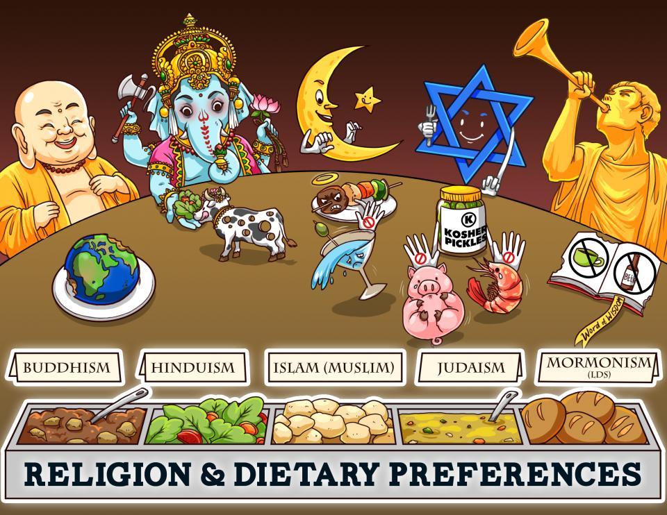 Religion and Dietary Preferences Overview