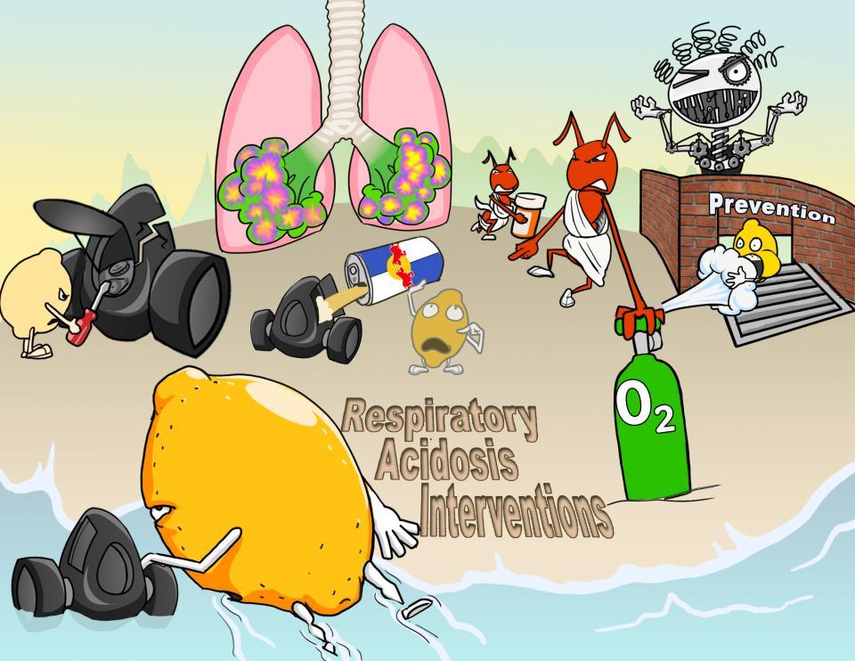 Respiratory Acidosis Interventions