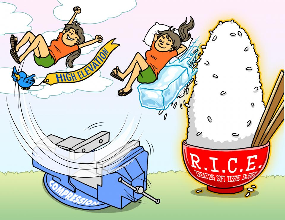 R.I.C.E. (Treating Soft Tissue Injury)