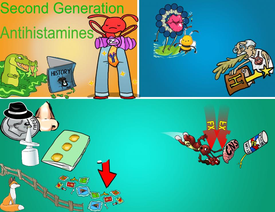 Second Generation Antihistamines