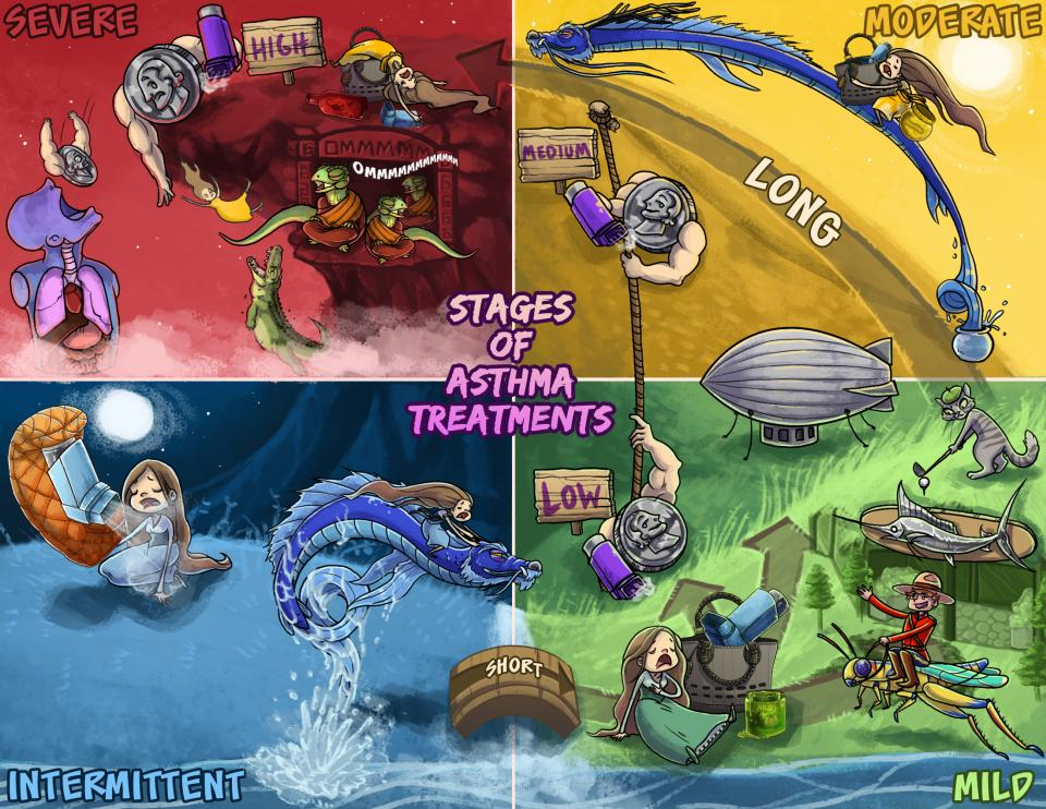 Stages of Asthma Treatments