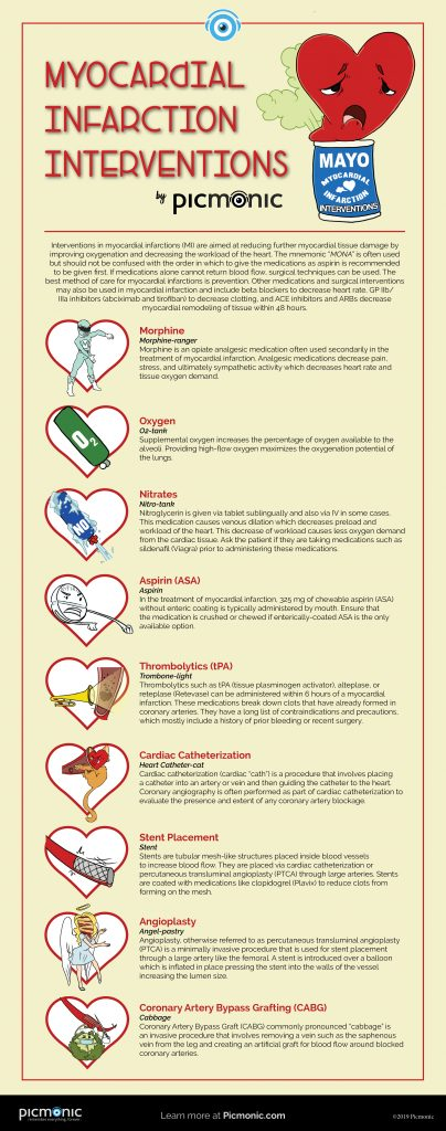Infographic OPEN Myocardial Infarction Interventions infographic