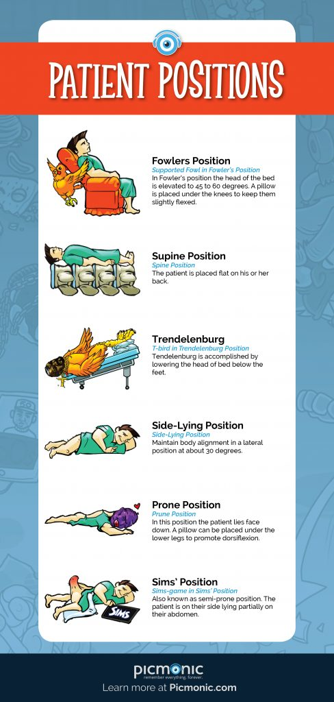 The Correct Way to Position Your Patients
