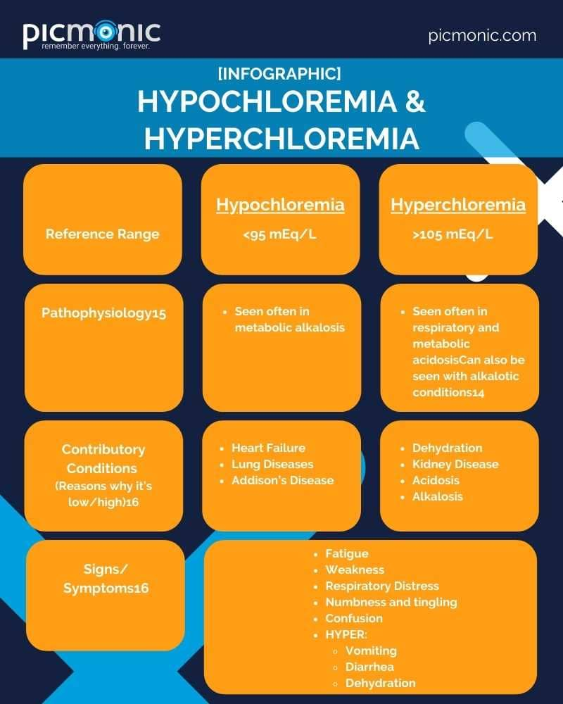 Table featuring the pathophysiology, conditions, symptoms, and treatments for hypochloremia and hyperchloremia.