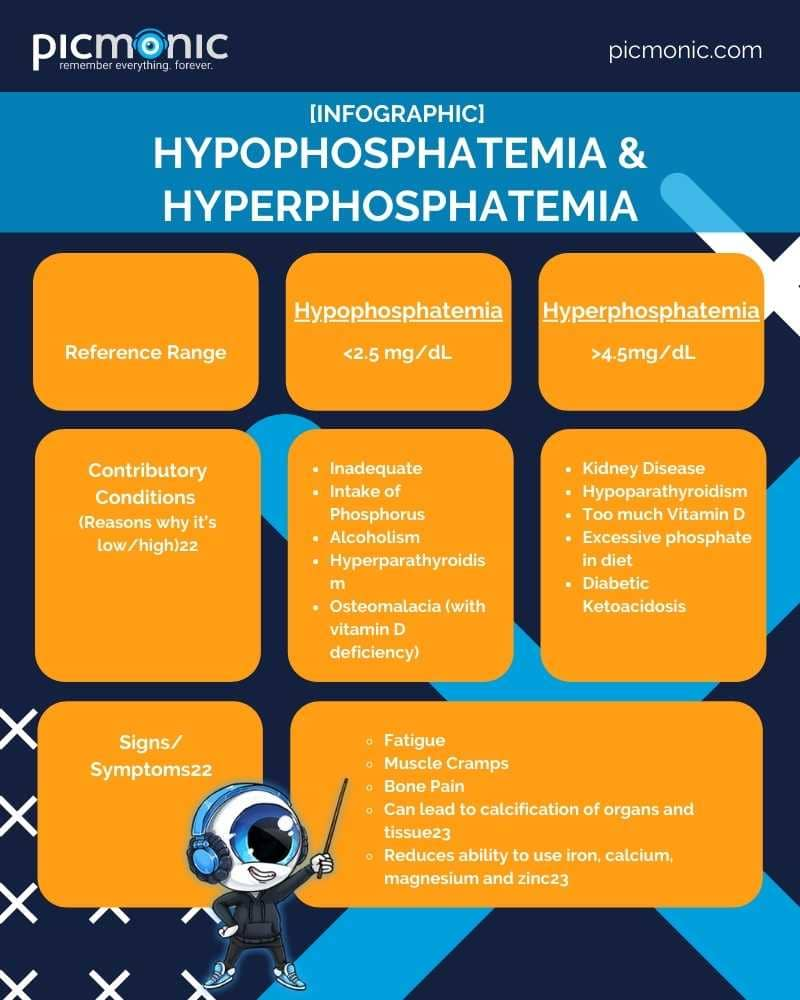Table featuring the pathophysiology, conditions, symptoms, and treatments for hypophosphatemia and hyperchloremia.