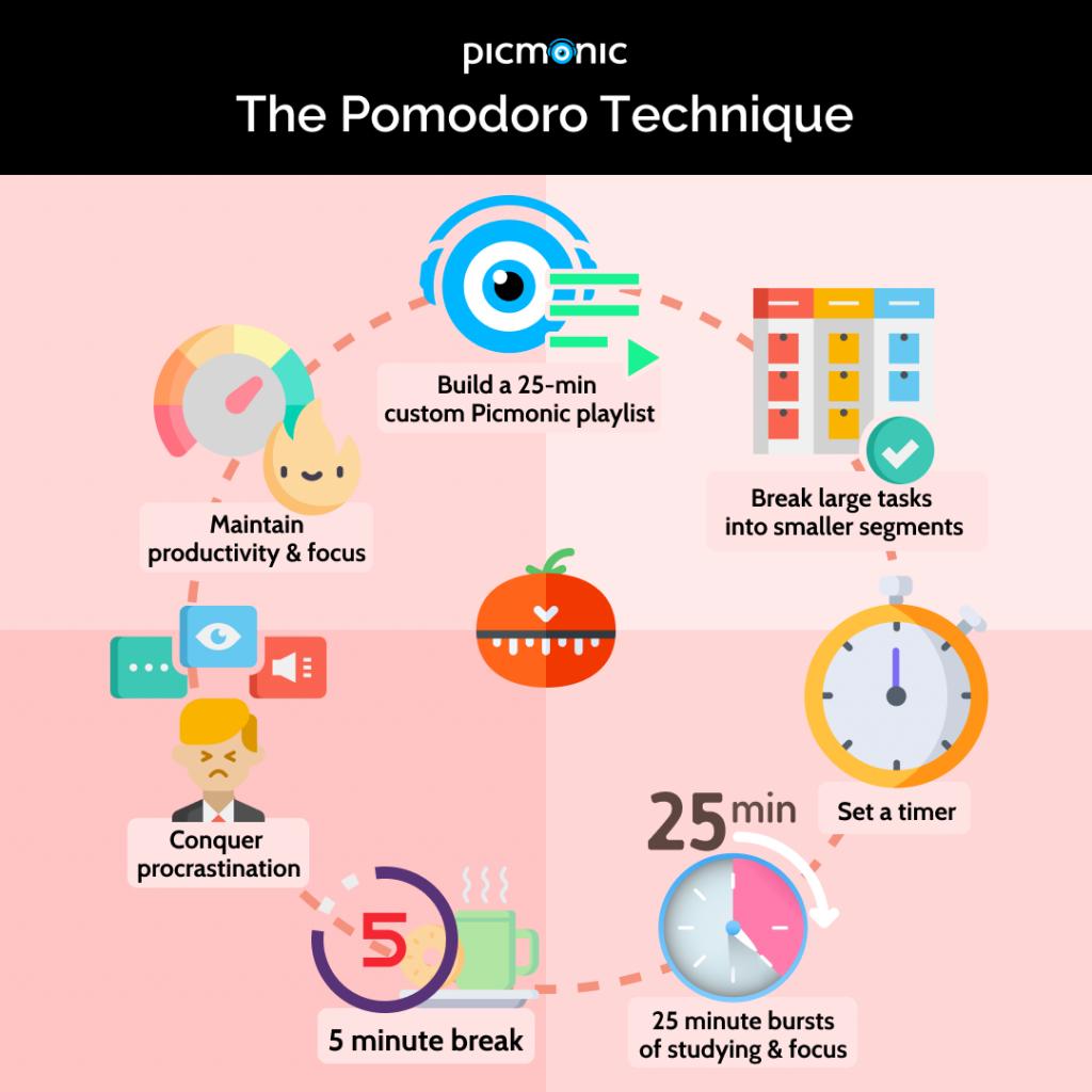 Pomodoro Technique Steps